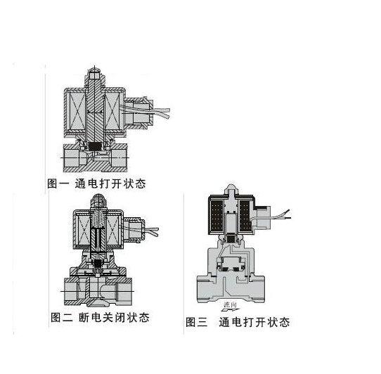 电磁阀结构图图片