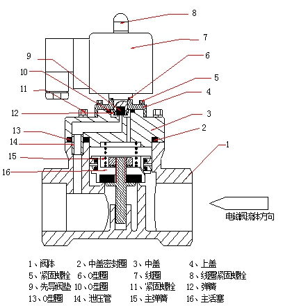 8,先导式电磁阀安装完成后,检查水路和电路连接无误,接通水路和