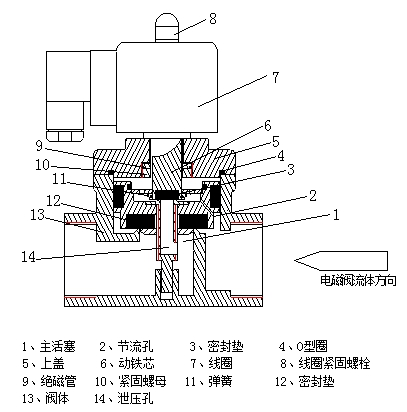 零压差电磁阀产品用途:         零压差电磁阀作为自动控制及远程