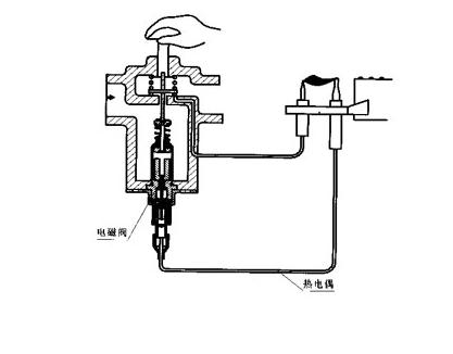 首页 技术资料 行业新闻  燃气灶电磁阀不工作的原因:           如果图片