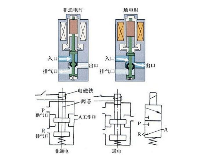 绘制系统图时,油路/气路一般应连接在换向阀的常态位上.图片