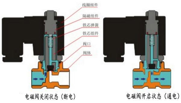 直动式电磁阀结构图及特点